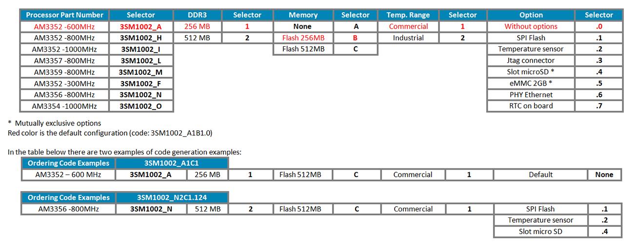 3sm1002_ordering_information