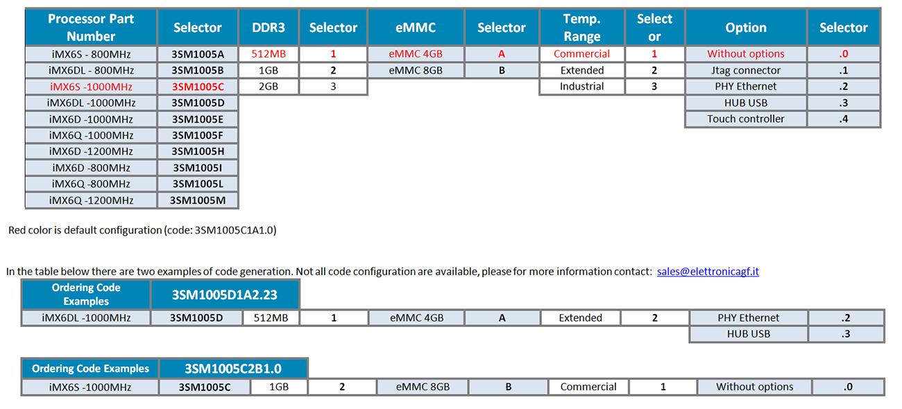 3sm1005_ordering_information