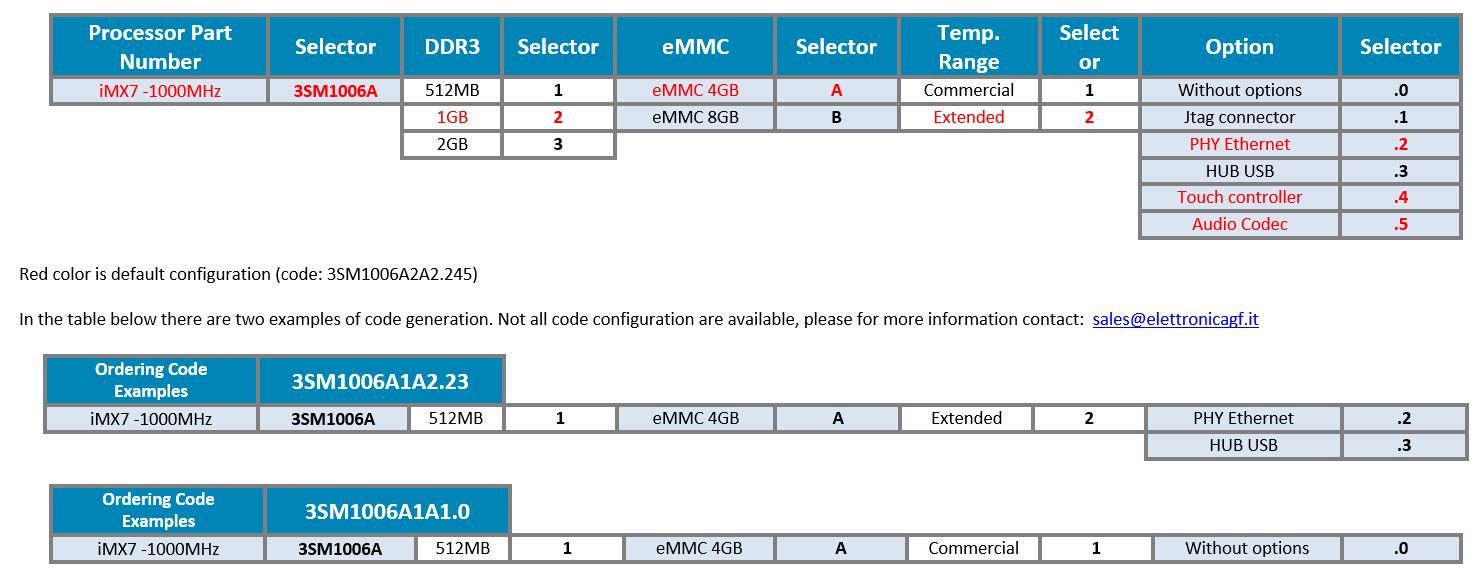 3sm1006_ordering_information