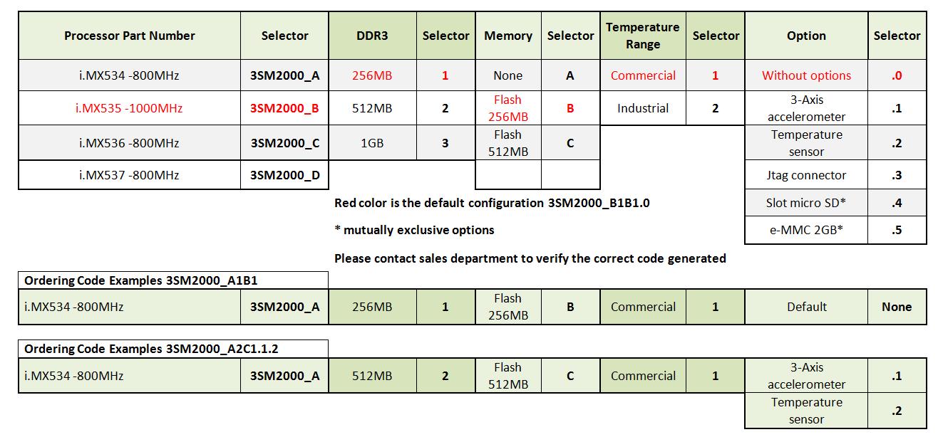 3sm2000_ordering_information