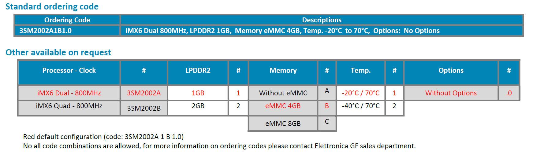 3SM2002_ordering_information